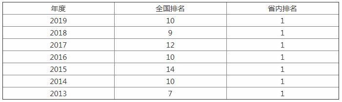 这所985被誉为华南第一学府,却被人吐槽靠合并医科院校实力大增