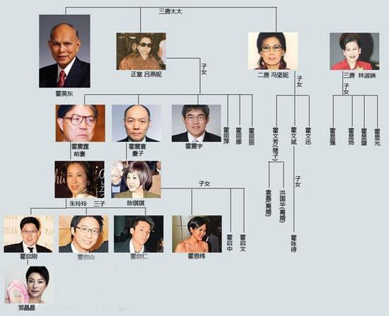 二房冯坚妮,生育三个儿子,三房林淑端,生育四个儿子.