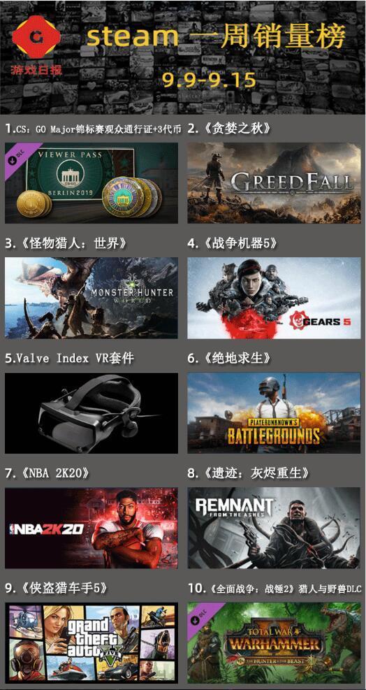 Steam一周销量榜:550万美金,20人小团队,做出今年最强RPG?