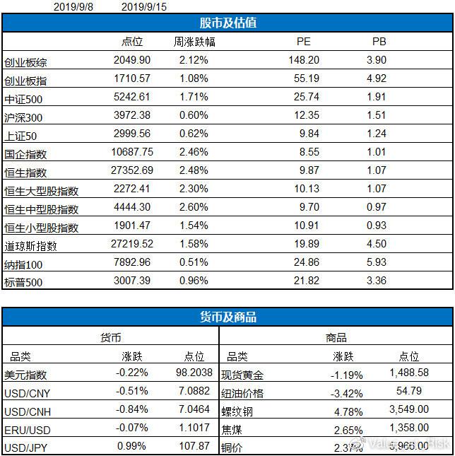星瀚投资每周投资纪要(9.9-9.15)