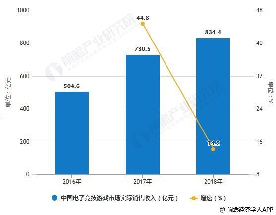 """2019年中国电子竞技行业市场分析:助推旅游业兴盛发展电竞小镇""""蓝海""""亟待开发"""