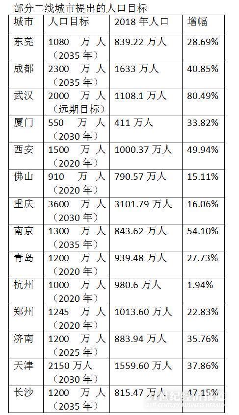 """东莞人口目标千万!大批二线城市2035年欲成""""超大城市"""""""
