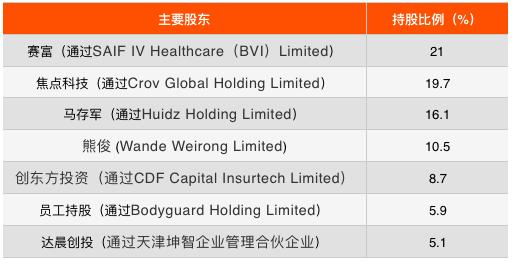慧擇保險招股:渠道費用占比較高,兩家大客戶貢獻40%營收