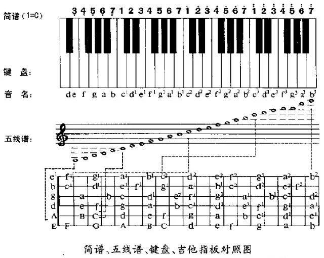 一、六 线 谱 记 录 音 符 时 值 的 方 法   二、六 线 谱 记 录 休 止 符 的 方 法   三、六 线 谱 记 录 附 点 音 符 与 附 点 休 止 符 的 方 法   六线谱(tab)是世界通用的吉他专用谱,也是全世界通用的谱例,是学习