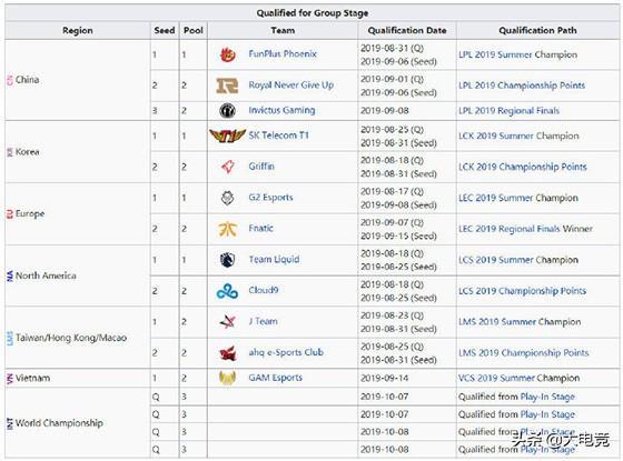 LOL-S9:小组赛一、二号种子池确定,LPL三队全部从小组赛打起