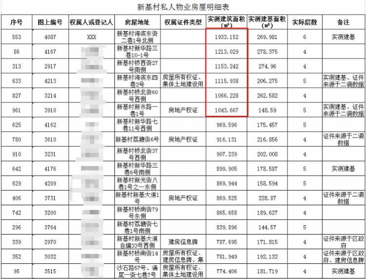 投资29亿!广州这条城中村,朱氏家族扎根超20载终拿下