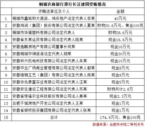 桐城农商银行原行长受贿170余万