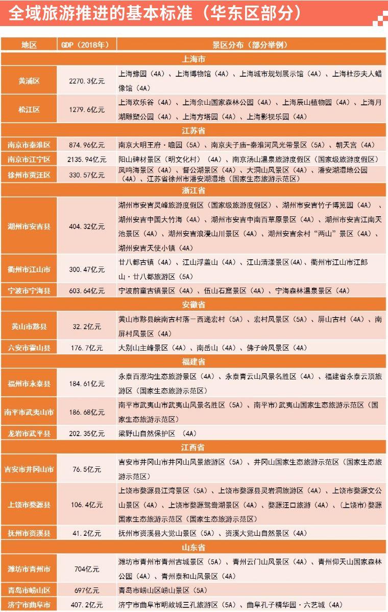 安吉gdp_浙江各县市GDP排名出炉 看看我们嘉善排第几(3)