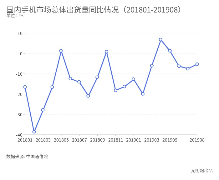 8月国内手机市场整体出货量延续下降趋势同比下降5.3%