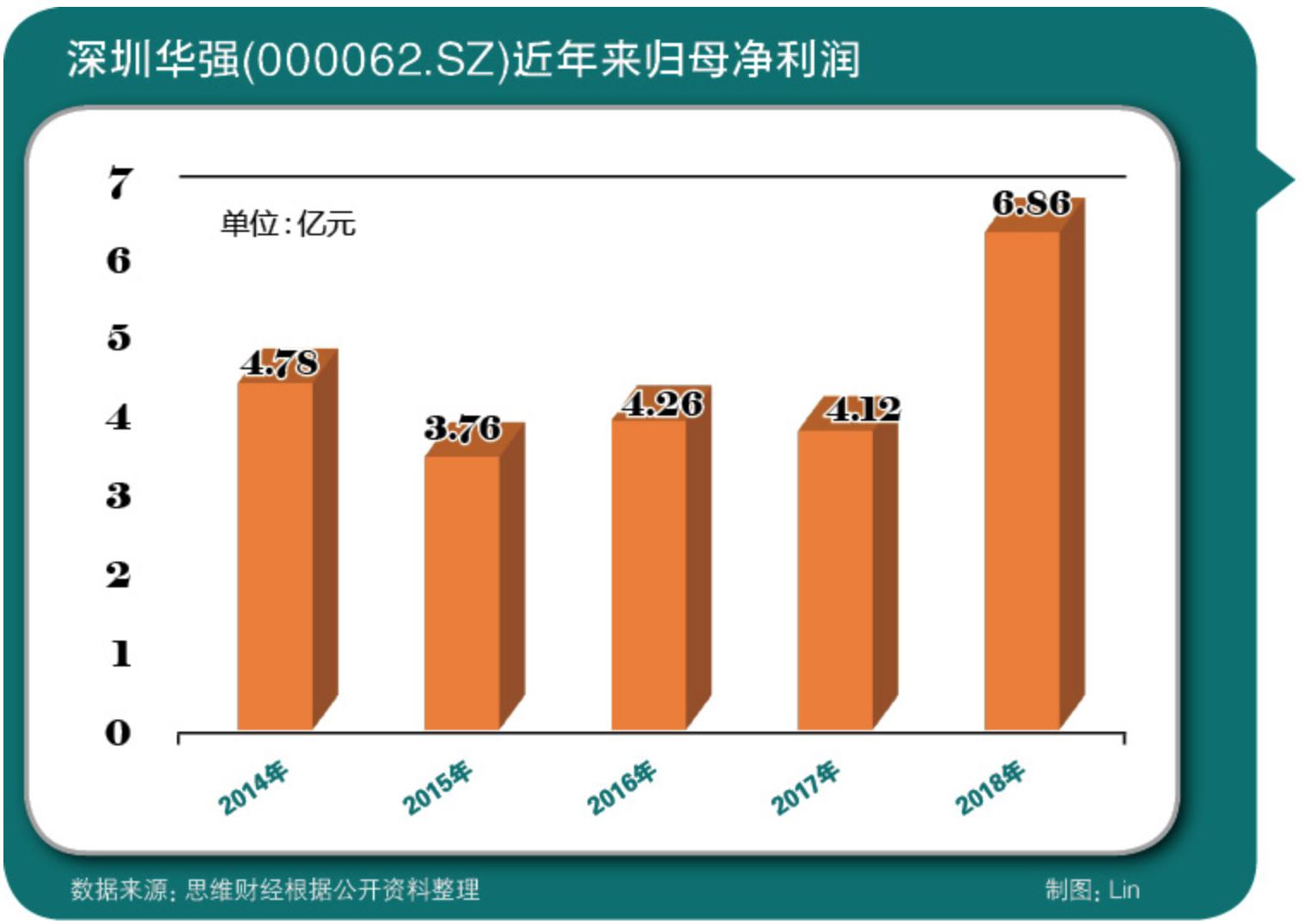 收购深蕾科技遇挫终止 深圳华强拓展5G商机受何影响