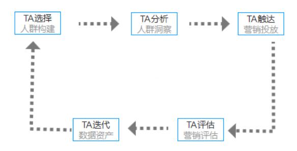 TalkingData携手加和科技助力广告主精准投放