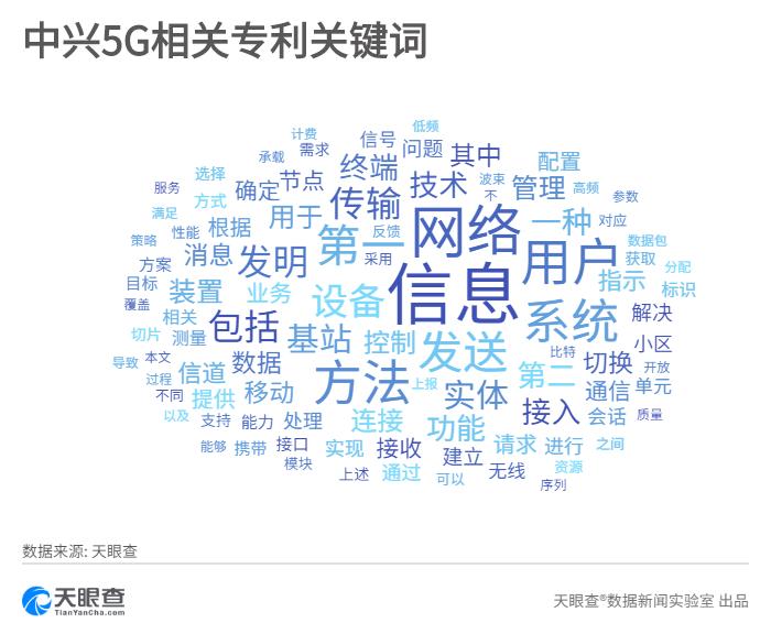 """5G商用前夕遭美国当头棒喝,""""掉队""""的中兴赶上来了吗?  5G先锋圈"""