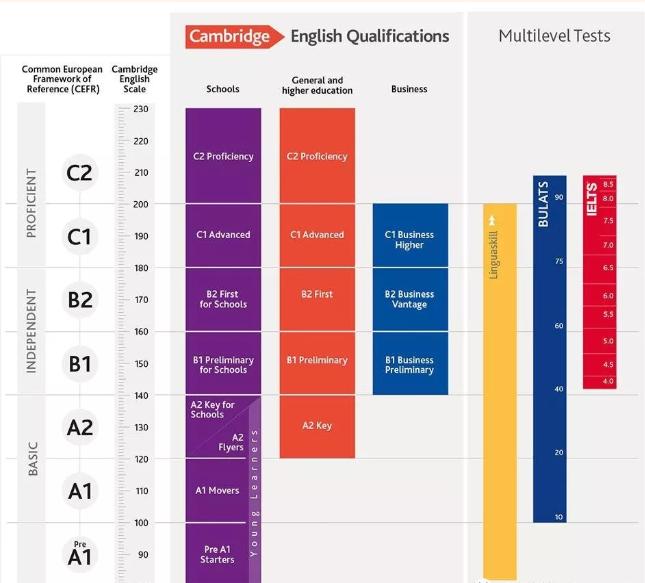 英国留学你居然还不知道UKiset考试?