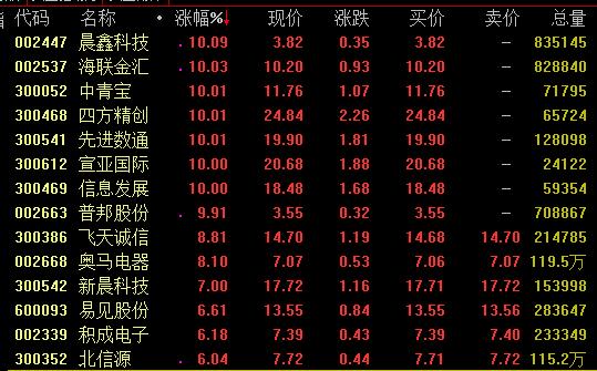 区块链概念走势活跃晨鑫科技海联金汇等涨停