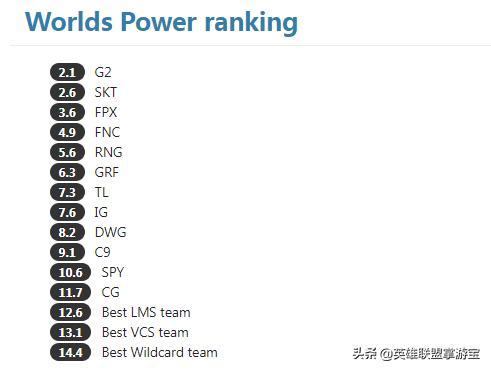 老外为LOL世界赛参赛队伍排名:G2稳坐第一,FPX拿下第三