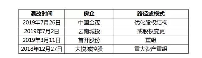 混改成績單:大悅城效果最顯著,金茂、首開后勁足