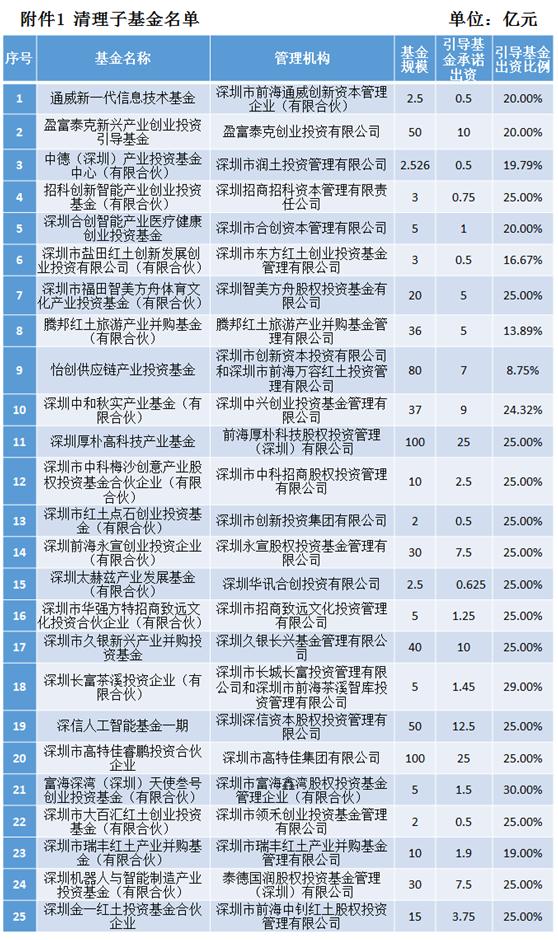 深圳率先大举清理政府引导基金子基金:撤资25只缩规12只收回140亿元