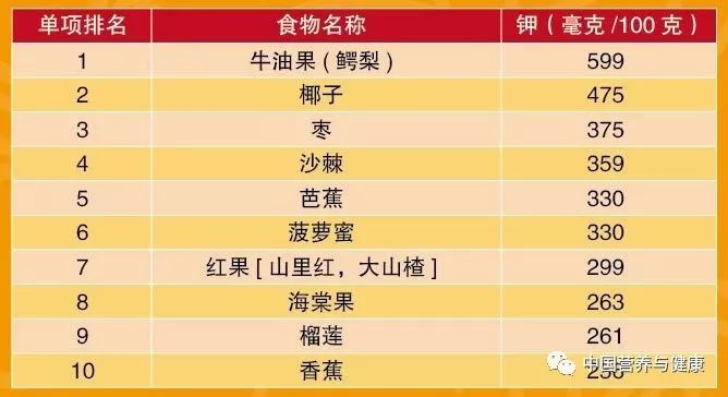 【每日健康】十佳蔬果维生素C、膳食纤维、胡萝卜素、钾含量TOP10_作用