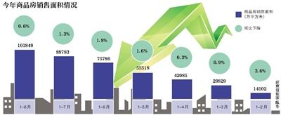 楼市降温 商品房销售面积连续7个月同比负增长