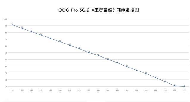 用实际数据,告诉你iQOO Pro 5G版续航+快充体验