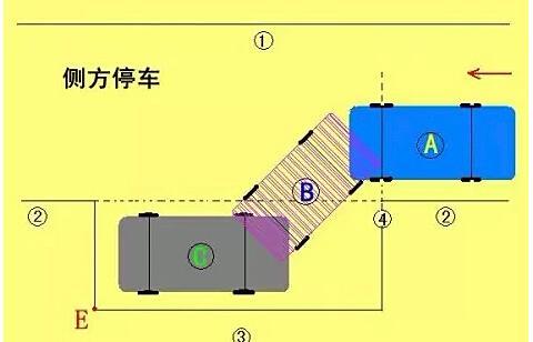 科二侧方位停车技巧讲解,记住这些,满分通过不是问题!
