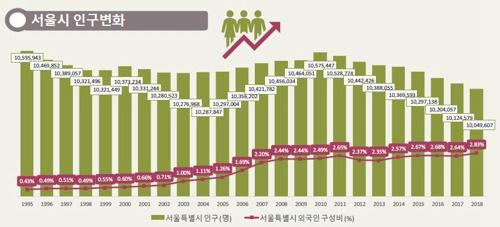 """首尔人口年底恐跌破千万大关 2026年或进入""""超老龄化社会"""""""