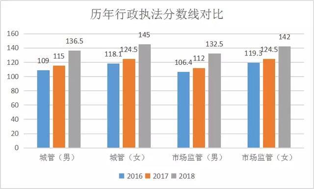 这个能落户上海的测验扩招了!积年上海行政法律分数线懂得一下?