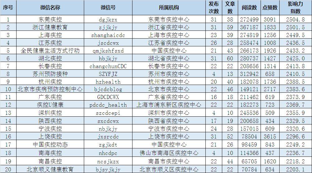 疾控机构微信公众号传播影响力排行榜(2019年8月)