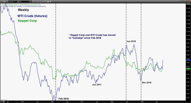 原创            嘉盛集团:吉宝集团股价或在油价上行支撑下进一步推高