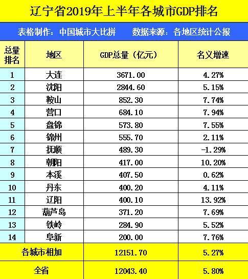 辽宁gdp排名2019_gop辽宁全国排名