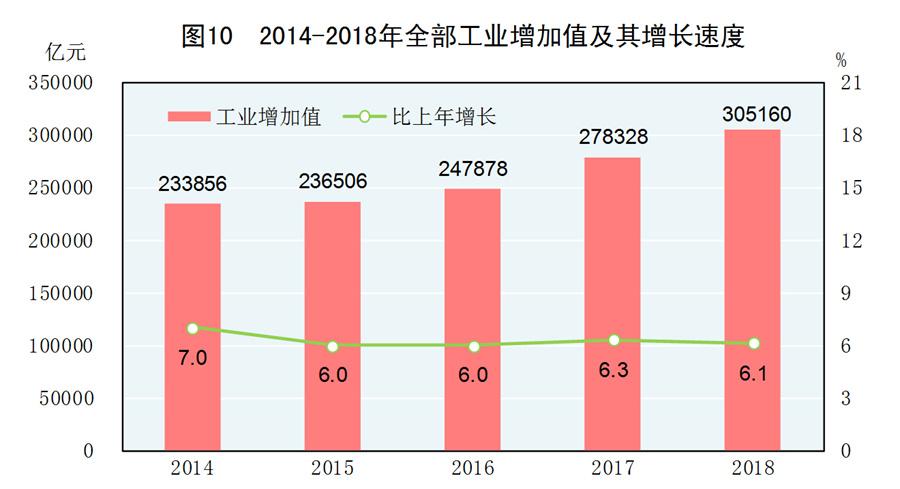 2018年中国国民经济总量_中国地图