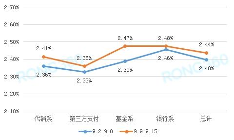 理财收益率单周普涨这类理财产品收益率涨幅最大