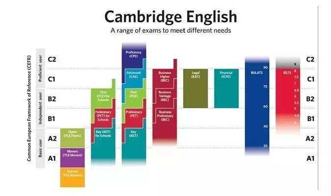 原创奥数还没冷,剑桥英语考位又秒没了!小升初乱象的锅到底该谁背?