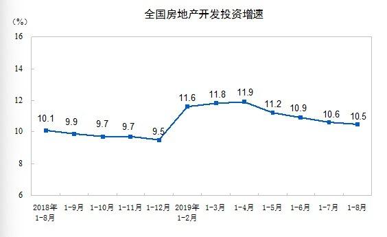 """""""金九银十""""可能没有了  前8月房地产开发投资增速年内最低"""
