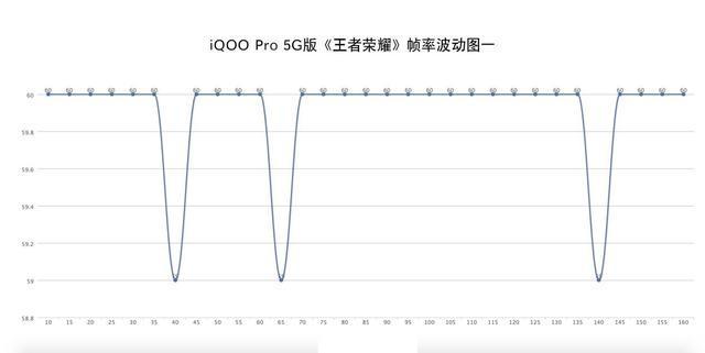 不单5G网速!iQOO Pro 5G版实测,游戏猛兽,并非浪得虚名