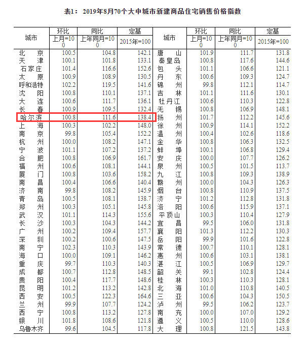 国家统计局:哈尔滨8月房价上涨0.8% 连续第29个月上涨