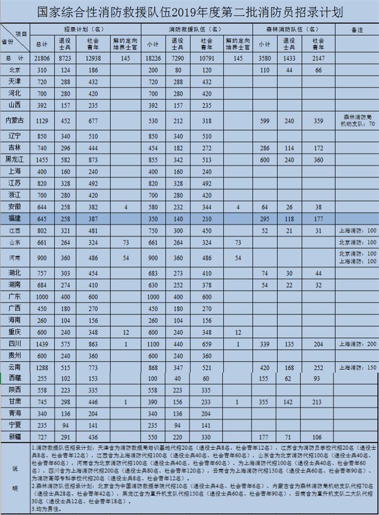 福州人口和学历_福州人口热力图