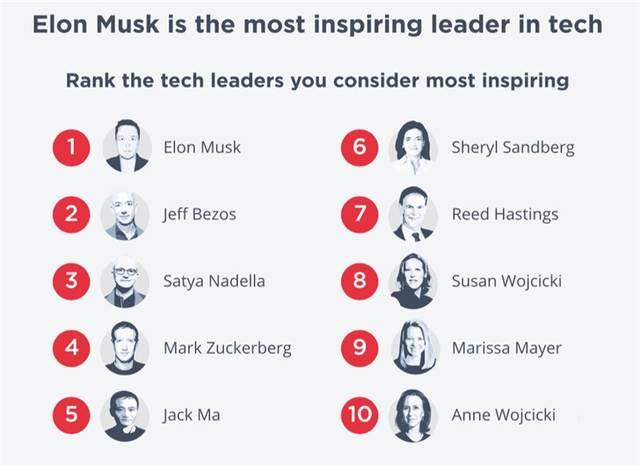 """马斯克获评为""""最激励的科技领导者"""",贝索斯排名第二、马云第五"""