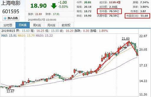 《攀登者》未映上海电影股价即涨34%