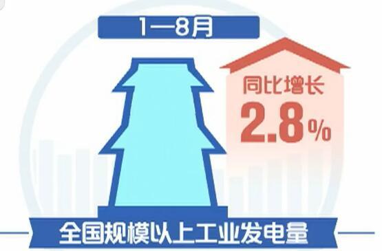 国度发改委:前八月中国多项经济目标运转安稳