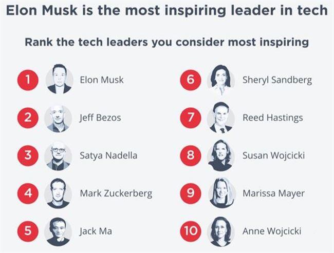 最鼓舞人心科技领袖榜单发布:马斯克第一 马云排名第五