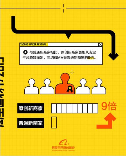 阿里发布原创保护平台数据:广东浙江成原创孵化基地