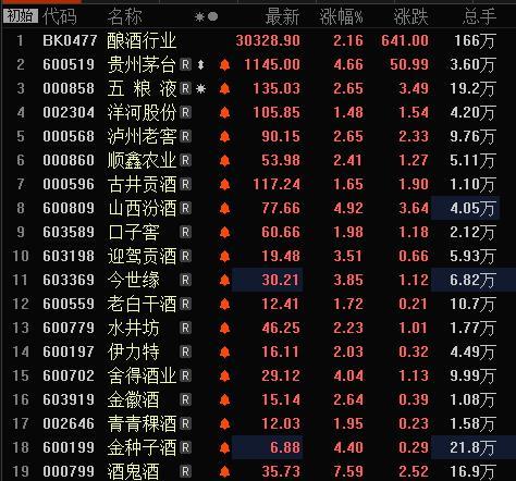 白酒股早盘集体上涨,贵州茅台涨超4%达1145元/股