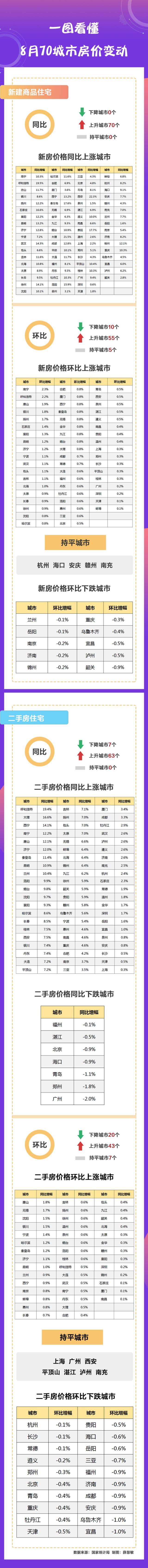 一张图看懂8月哪个城市房价涨得多、跌得狠?