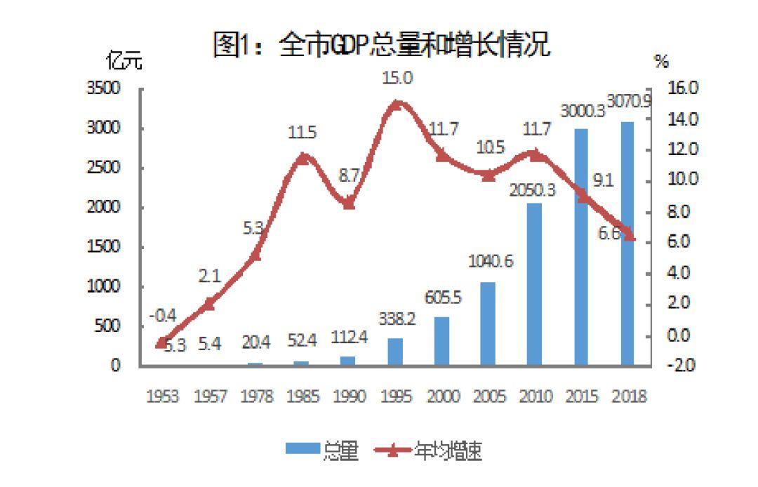 2018上海人均gdp_世界人均gdp排名