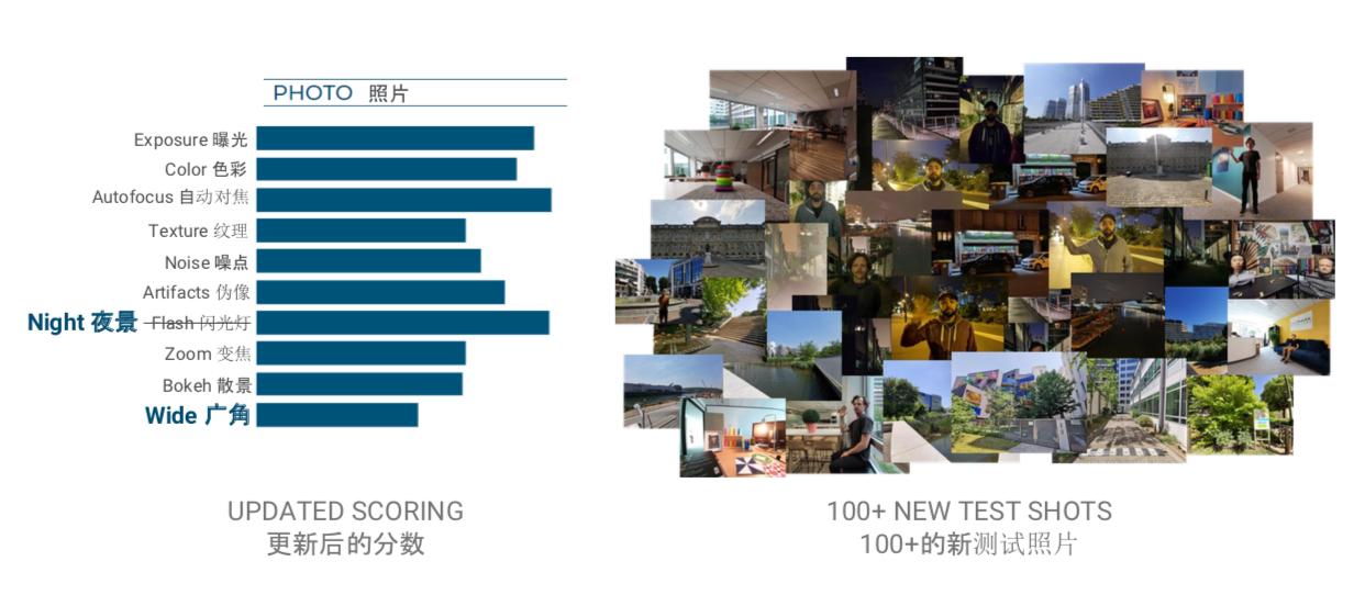 DXOMARK 公布拍照评测新基准:新增广角和夜景项,Note10+ 夺第一