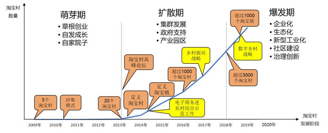 中国淘宝村研究报告:淘宝村十年历程