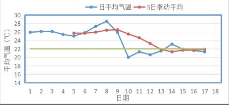 今年北京秋季何时起算?确定9月10日正式入秋