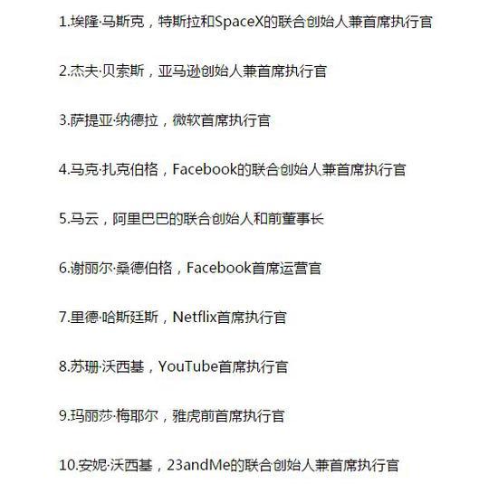 马斯克获评最鼓舞人心科技领袖 马云排名第5