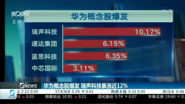 华为概念股爆发瑞声科技暴涨近12%;复盘苹果供应链黄金十年投